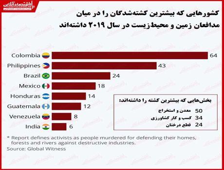 فعالان محیطزیست در کدام کشورها بیشتر کشته میشوند؟/ رکورد کشتهشدگان مدافع زمین در سال۲۰۱۹