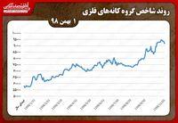 تداوم کاهش شاخص کانههای فلزی در بورس تهران در اولین روز بهمن ماه/ کاهش حدود ۱۵۰۰واحدی معاملات کانههای فلزی