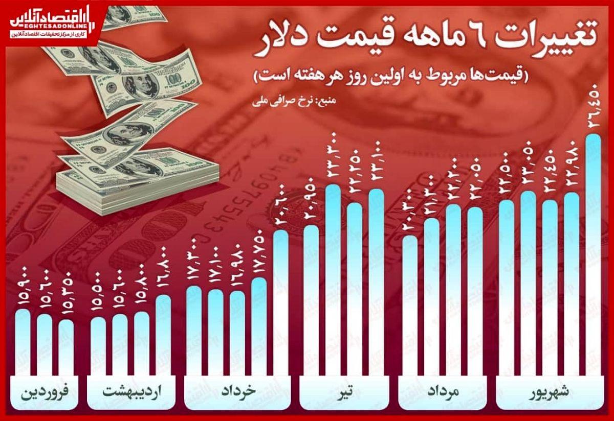 افزایش ۱۰هزار تومانی قیمت دلار در نیمه اول سال/ اوجگیری نرخ در شهریور ماه