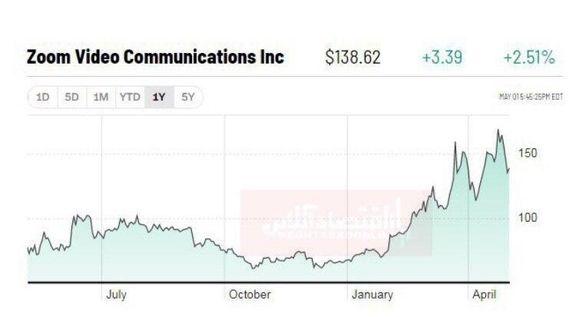 بررسی نوسان سهام شرکت زوم (zoom video) در سال گذشته