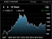 روند قیمتی طلا در ۱۰سال گذشته +اینفوگرافیک