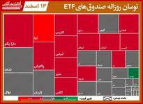 تحرکات روزانه صندوقهای قابل معامله/ دارا یکم و پالایش، با افت قیمت هفته را به پایان رساند