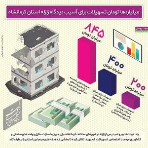 اختصاص تسهیلات برای زلزلهزدگان کرمانشاه +اینفوگرافیک
