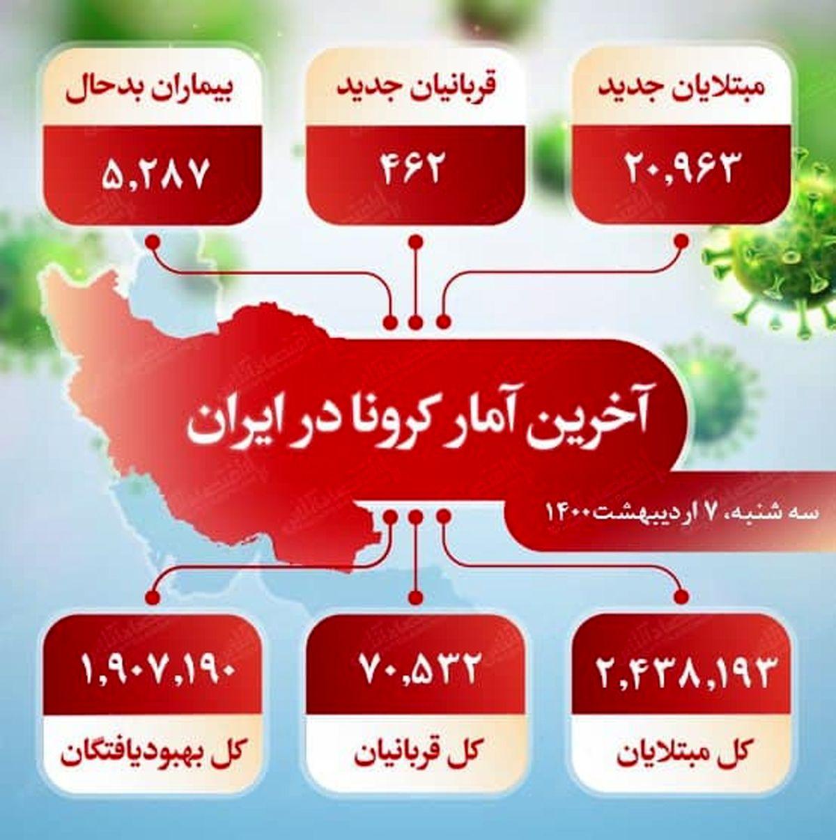 آخرین آمار کرونا در ایران (۱۴۰۰/۲/۷)