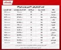 آپارتمانهای ۱۲۰متری تهران چند؟