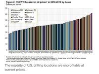 هزینه تولید نفت شیل در تک تک میدانهای نفتی آمریکا/ آمریکاییها موفق شدهاند متوسط هزینه تولید نفت را به ۴۵دلار برسانند