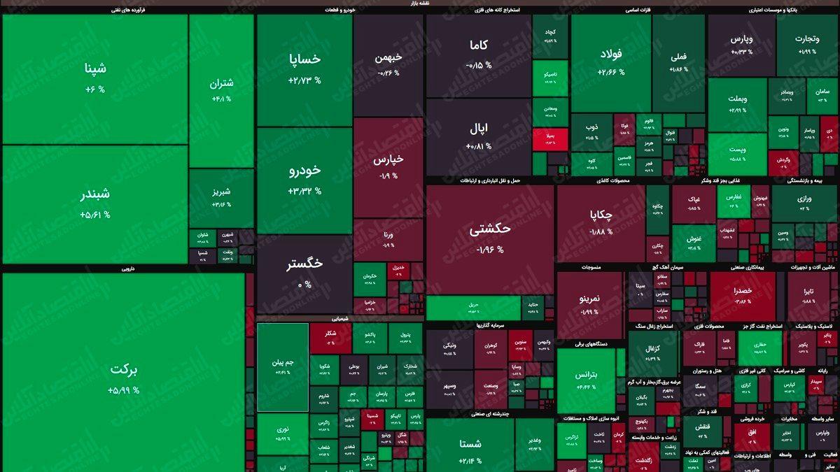 نقشه بورس امروز بر اساس ارزش معاملات/ بازگشت شاخص کل به کانال یک میلیون و۲۰۰