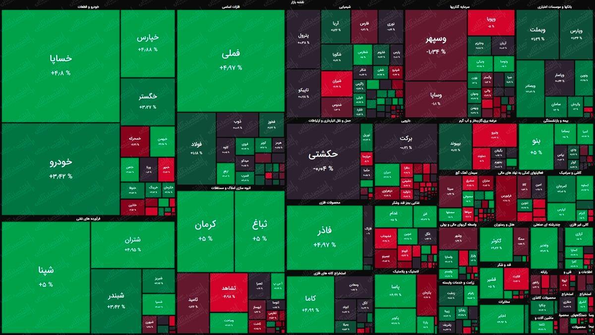 نقشه بورس امروز بر اساس ارزش معاملات/ بازار تن به منفی شدن نداد