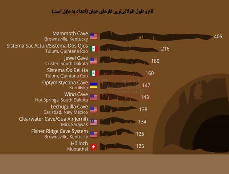 طولانیترین غارهای جهان کجاست؟