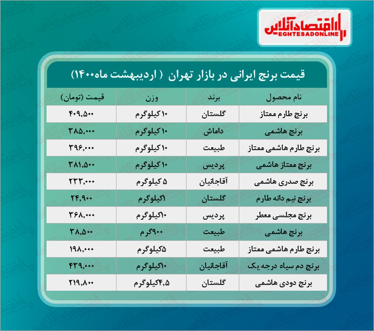 قیمت جدید برنج در بازار (اردیبهشت۱۴۰۰) +جدول