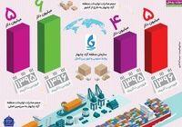 رشد صادرات کالاهای تولیدی منطقه آزاد چابهار +اینفوگرافیک