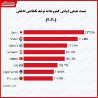 کدام کشورها بیشترین بار بدهی ملی را دارند؟/ افزایش چالش اقتصادی لبنان بر اثر انفجار در بیروت