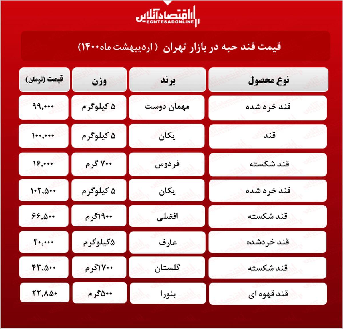 قیمت جدید قند در بازار (اردیبهشت۱۴۰۰) +جدول