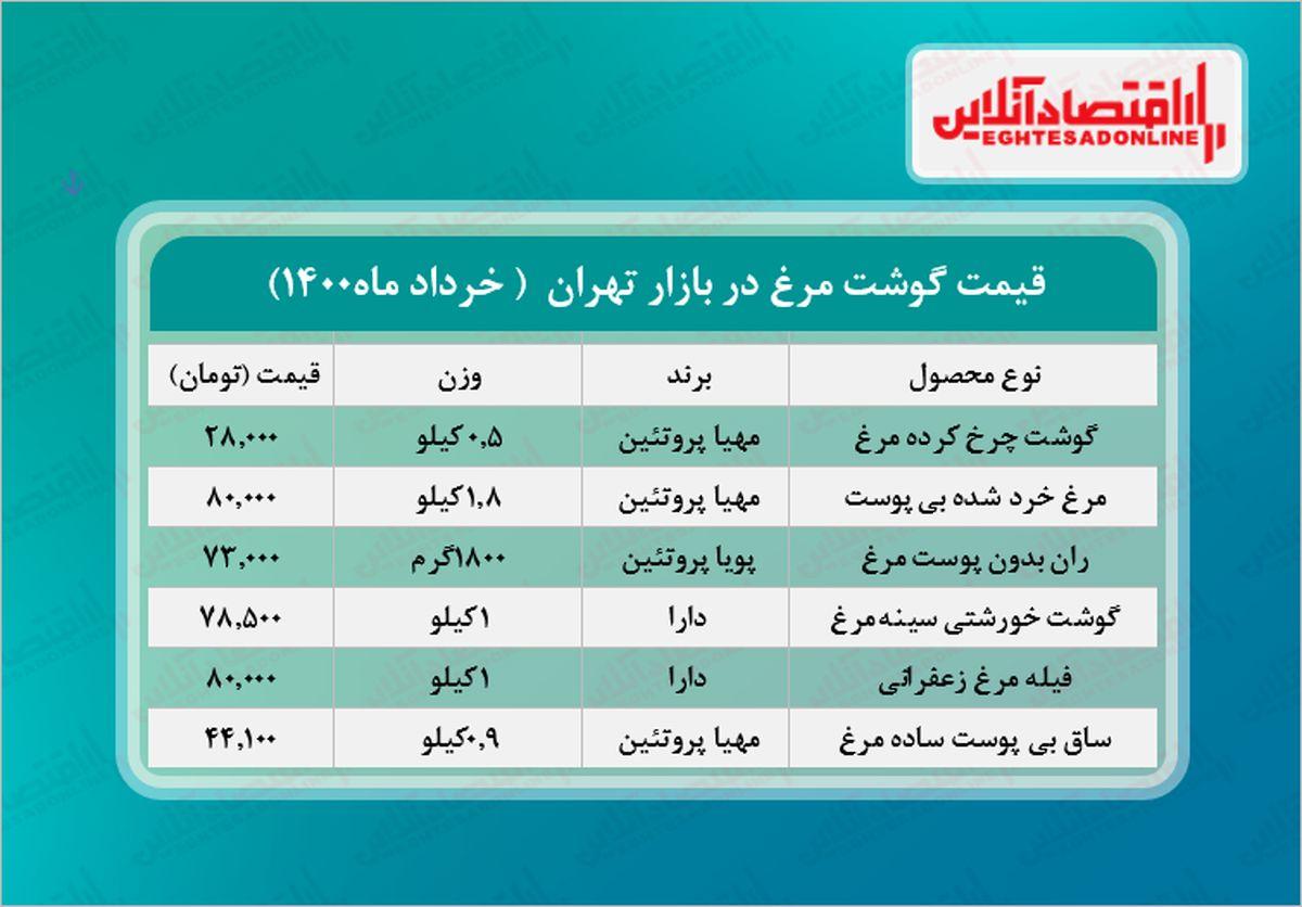قیمت جدید گوشت مرغ در بازار (خرداد۱۴۰۰) + جدول