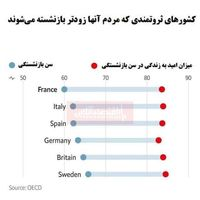مردم کدام کشورهای ثروتمند زودتر بازنشسته میشوند؟
