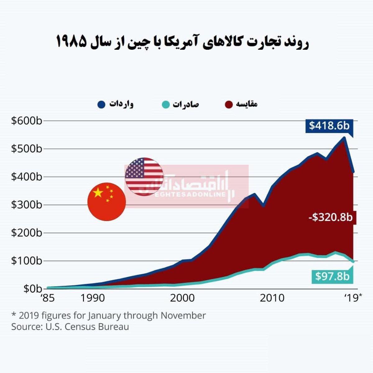 چشمانداز تجارت چین و آمریکا/ کسری تجاری آمریکا در برابر چین کاهش یافت