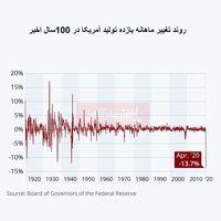 سقوط تولید در آمریکا به پایینترین حد 100سال اخیر