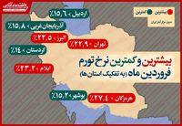 بیشترین و کمترین نرخ تورم در فروردین به تفکیک استانها