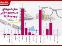 اعتبارات هزینهای دستگاههای اجرایی کشور در بودجه۱۳۹۹