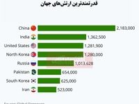 بزرگترین ارتشهای جهان کدامند؟/ ایران در جایگاه هشتم