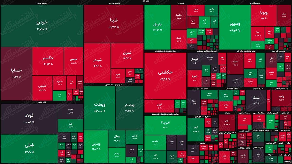 نقشه بورس امروز بر اساس ارزش معاملات/برچیده شدن صفهای خرید جان تازهای به بازار داد
