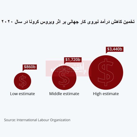 نیروی کار جهانی امسال چقدر از درآمد خود را از دست میدهد؟/ افزایش چشمگیر بیکاری به دلیل ویروس کرونا