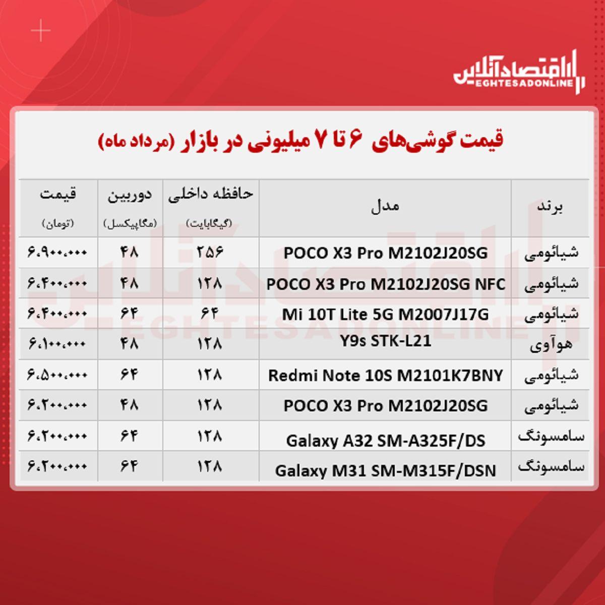 قیمت گوشی (محدوده ۷ میلیون تومان)