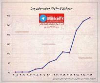سهم ایران از صادرات خودرو سواری چین +اینفوگرافیک