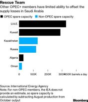 ظرفیت محدود کشورهای صادر کننده نفت برای جایگزینی نفت عربستان
