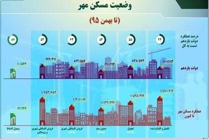 وضعیت مسکن مهر تا بهمن ۹۵ +اینفوگرافیک