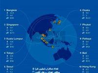 پربازدیدترین مناطق آسیا-اقیانوسیه کجاست؟