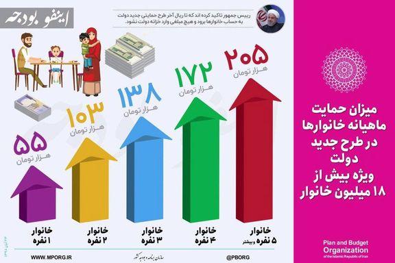 هر خانوار چقدر کمک معیشتی میگیرد؟