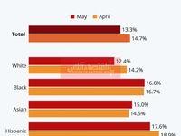 بررسی وضعیت بیکاری در آمریکا پس از کرونا/ کدام نژادها شغل خود را بیشتر از دست دادند؟