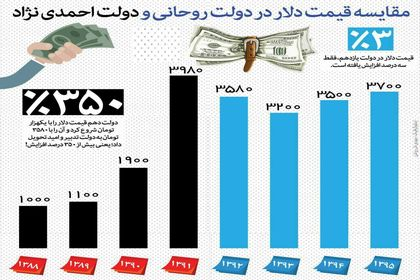 مقایسه قیمتدلار در دولت روحانی و دولت احمدینژاد +اینفوگرافیک