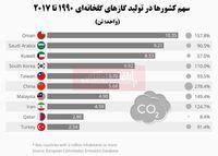 کدام کشورها بزرگترین مقصران تولید گازهای گلخانهای هستند؟/ ایران در جایگاه هشتم جهان
