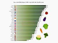 مصرف روزانه سبزی در اروپا چقدر است؟