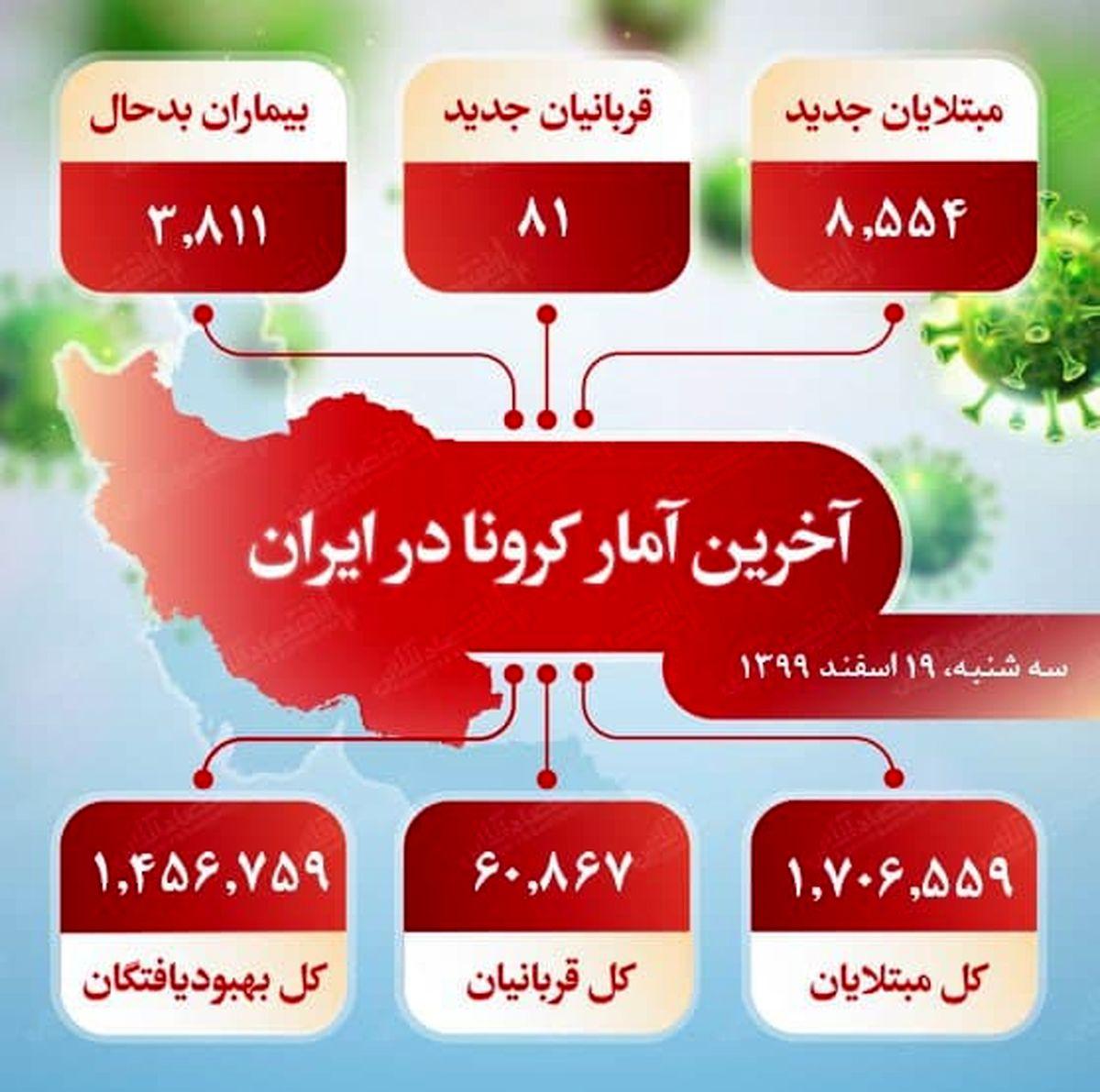 آخرین آمار کرونا در ایران (۹۹/۱۲/۱۹)