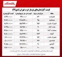 قیمت آپارتمانهای نوساز غرب تهران