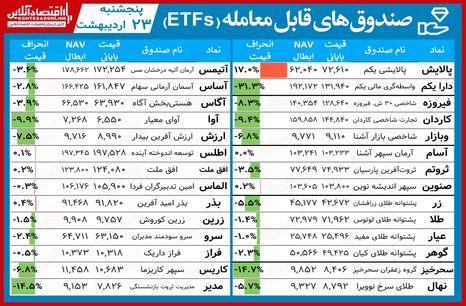 مقایسه صندوق های سرمایه گذاری قابل معامله / هفته شیرین صندوق های طلایی