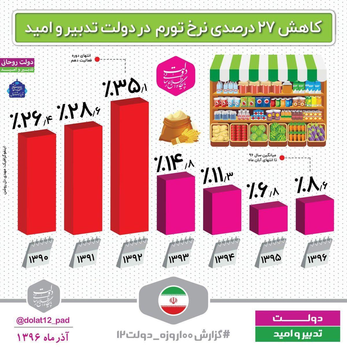 کاهش ۲۷درصدی نرخ تورم در دولت روحانی +اینفوگرافیک