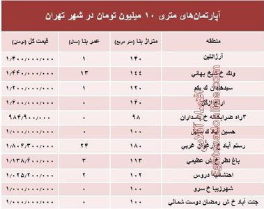 آپارتمانهای متری ۱۰ میلیون تهران کجاست؟ +جدول