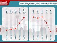 تغییرات قیمت و تعداد معاملات مسکن تهران طی ۴سال