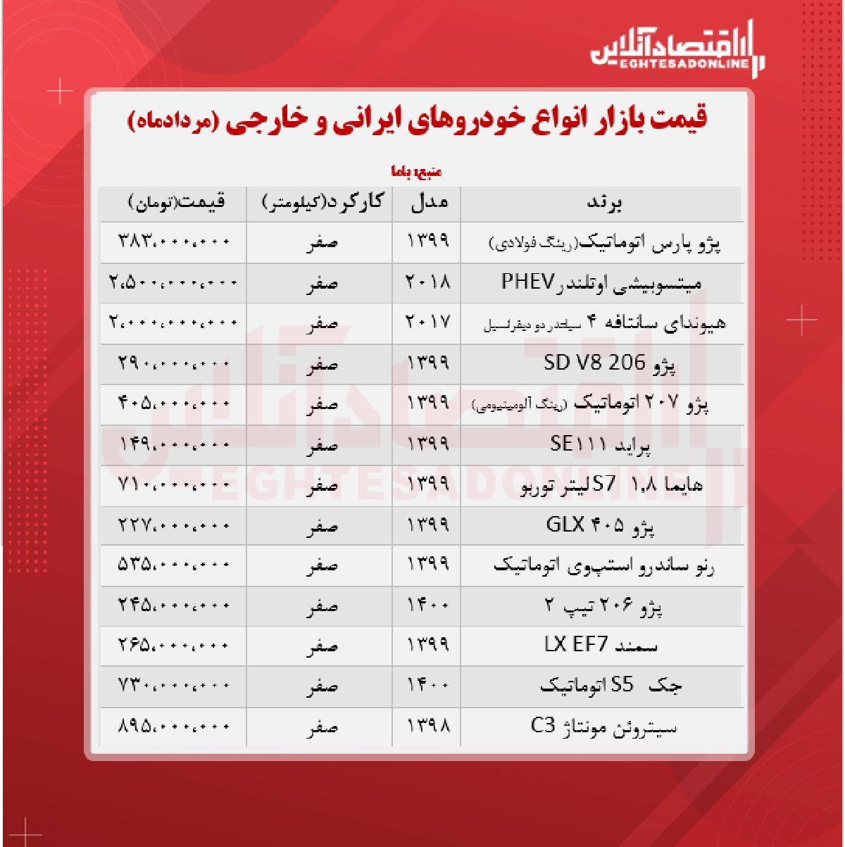 قیمت خودرو امروز ۱۴۰۰/۵/۲۶