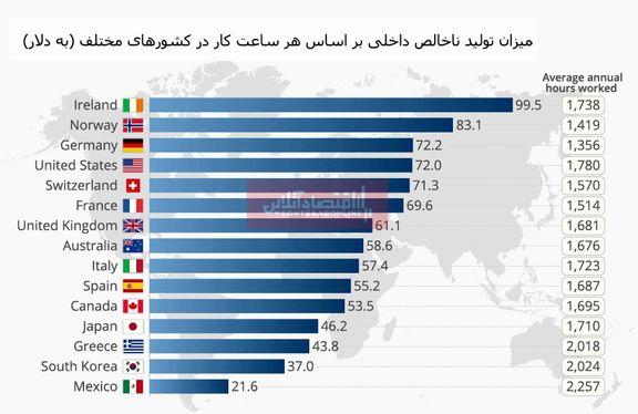 بالاترین میزان بهرهوری کار متعلق به کدام کشور است؟