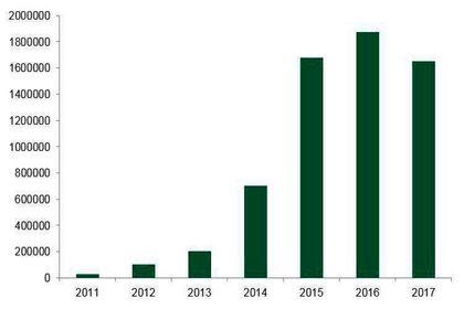 آخرین آمارها از میزان هک کامپیوترها در سال جاری +اینفوگرافیک