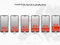 یک سوم گوشی اروپاییها چینی است!