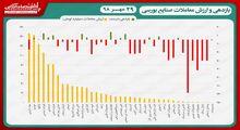 نقشه بازدهی و ارزش معاملات صنایع بورسی در انتهای داد و ستدهای روز جاری/ نوسان شاخص کل درمحدوده حمایتی