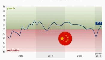 روند رشد تولید در چین از سر گرفته شد