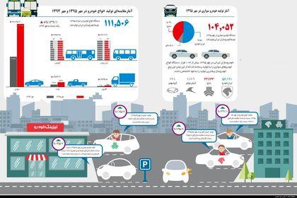 تغییرات تولید خودرو از مهر ۹۴ تا مهر ۹۵ +اینفوگرافیک