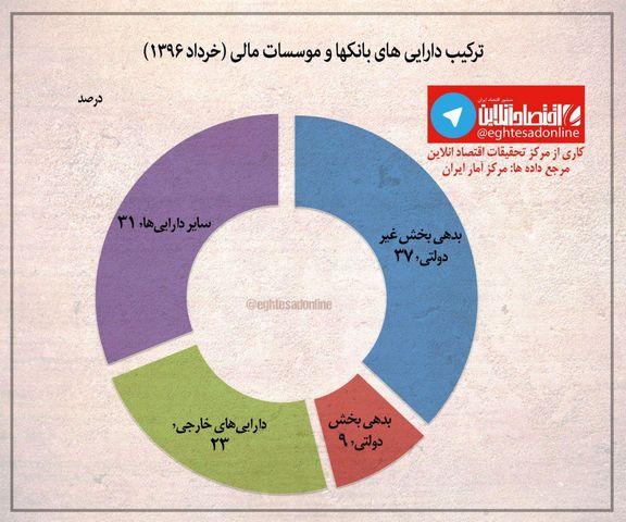 ترکیب داراییهای بانکها و موسسات مالی در ایران+اینفوگرافیک